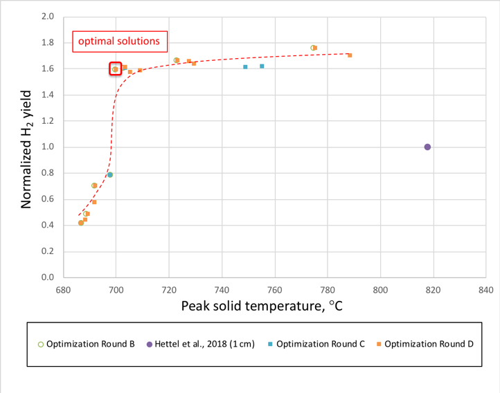 Machine learning applied to chemical reactors to optimize and find non-obvious solutions