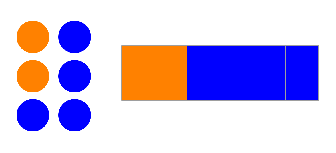 fractions-same-but-diferent-circle-rectangles.png