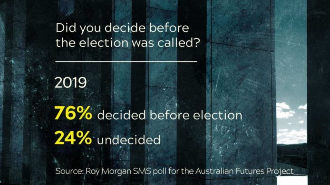 Poll reveals 76 per cent of voters picked a side before campaign began - Laura Tingle and James Elton, ABC News