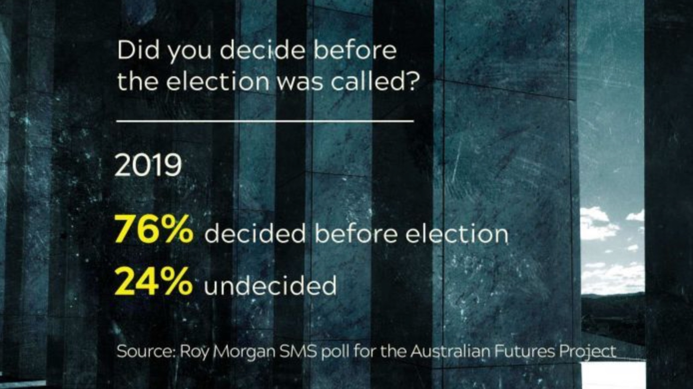 Poll reveals 76 per cent of voters picked a side before campaign beganLaura Tingle and James Elton, ABC News -