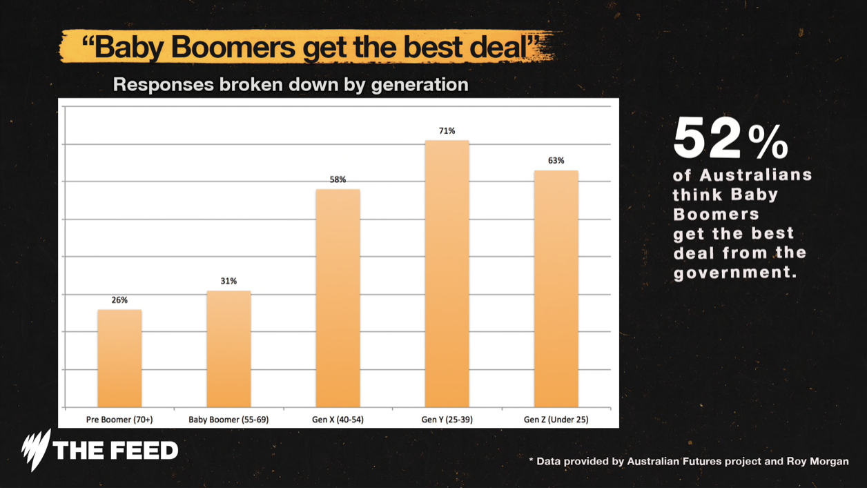 Exclusive: Even baby boomers think baby boomers get the best deal from government - Velvet Winter, The Feed SBS