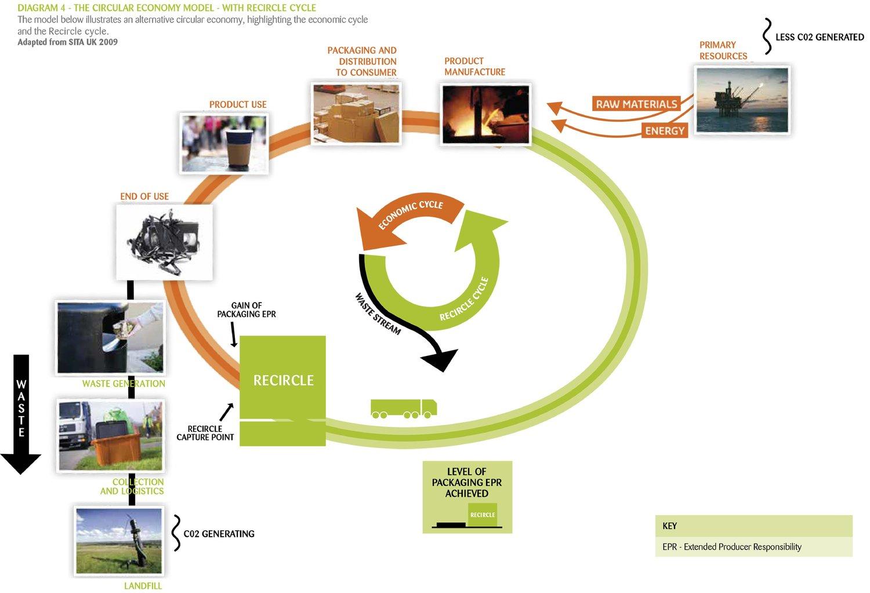 Diagram of ReCircle's circular economy model.