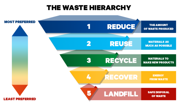 waste-hierarchy.png