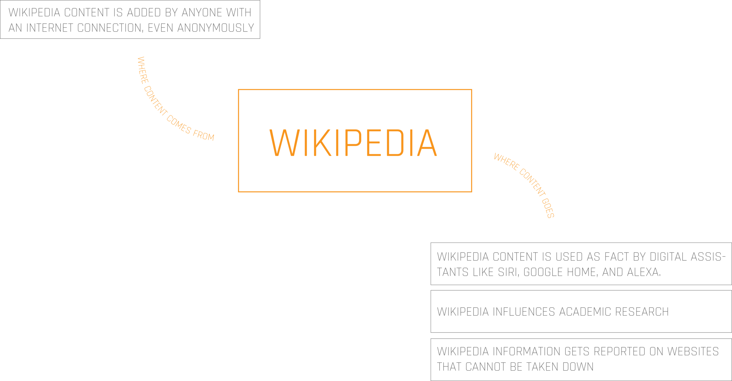 Wikipedia Content Flow Chart.png