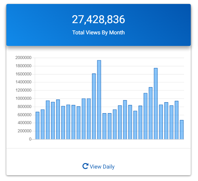 Views by Month.png