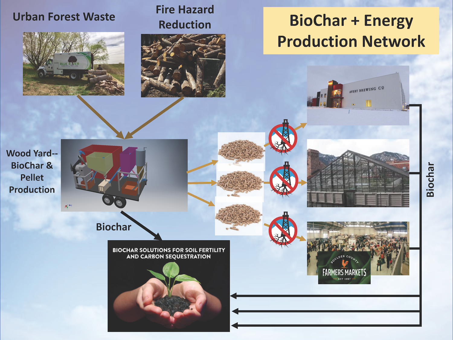 Schematic for Trollworks' integrated bioenergy + carbon capture and sequestration (BeCCS) network in Boulder County, Colorado. Credit Gordon West.