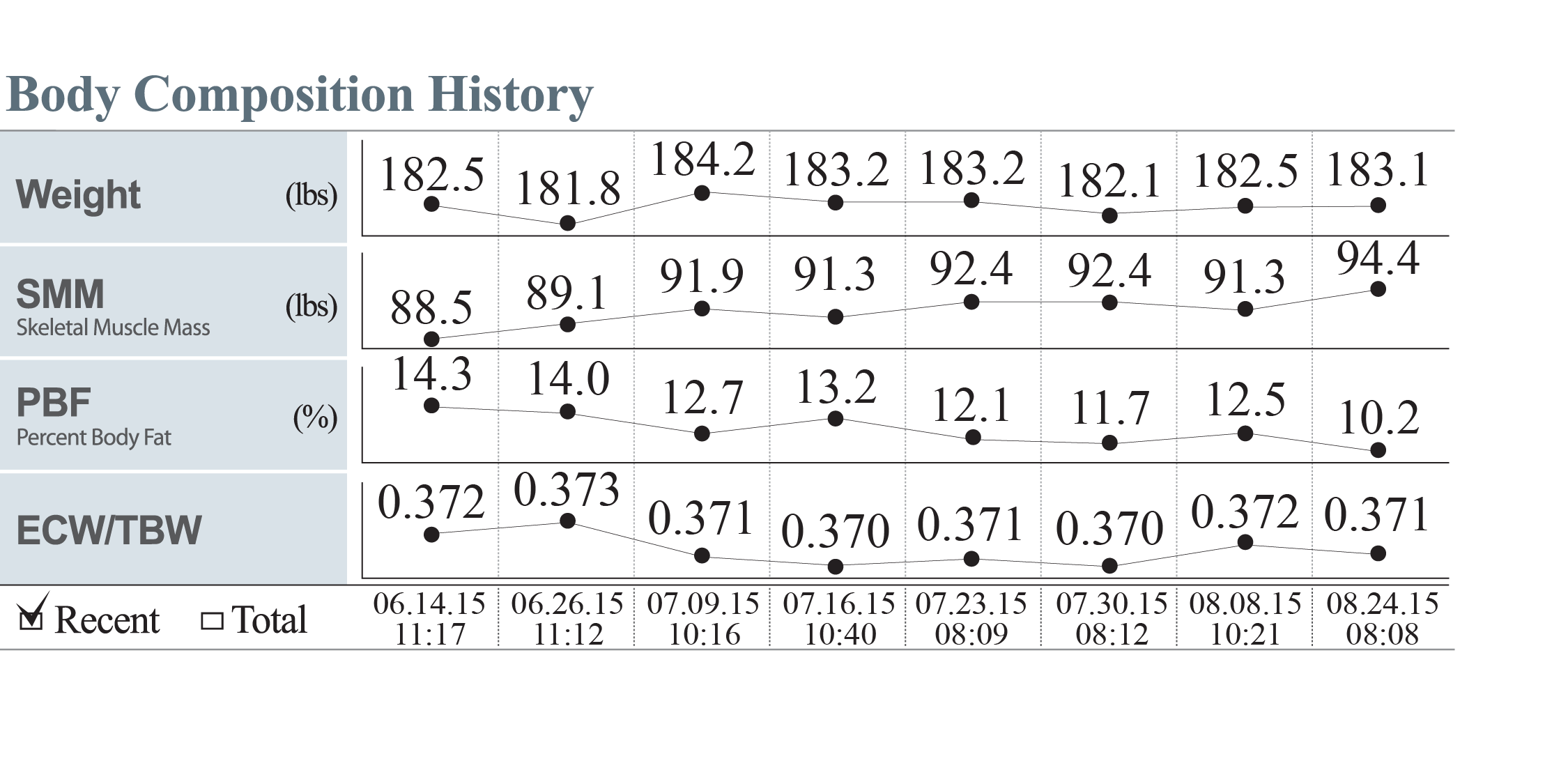 body-comp-history-chart.png