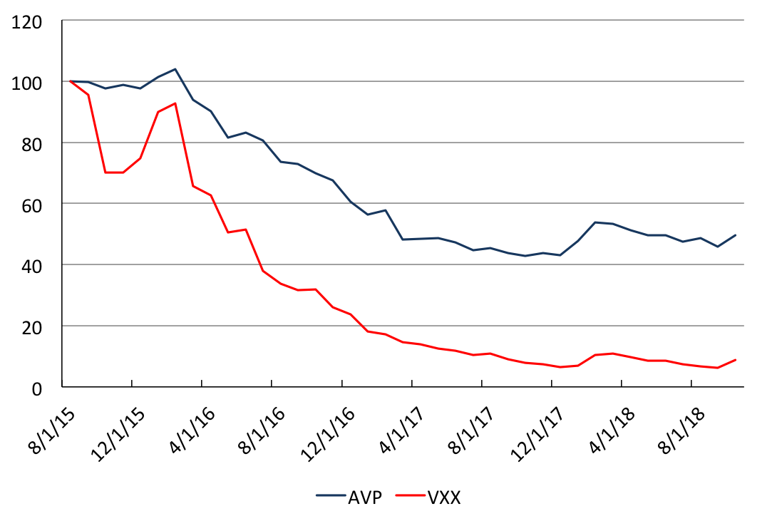 *AVP performance net fees since inception in comparison to the VXX Past results do not indicate future returns.  For notes on charts and general fee schedule, please see  Disclaimers