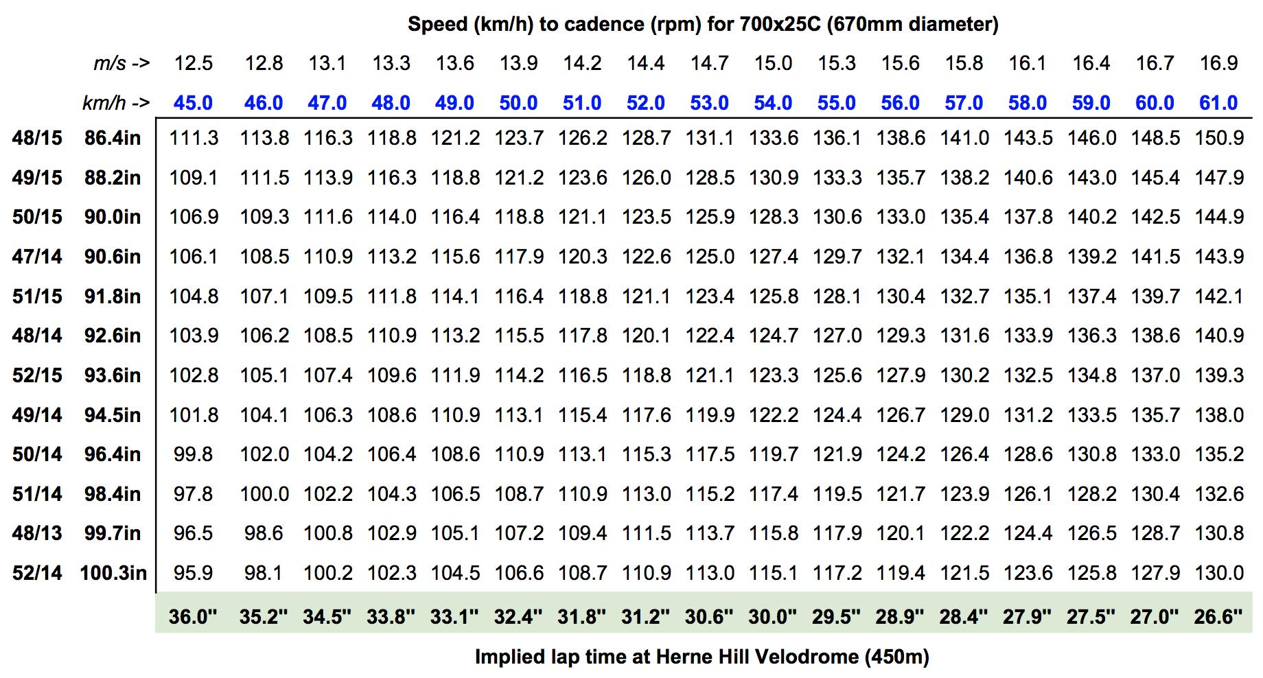 Speed -> cadence