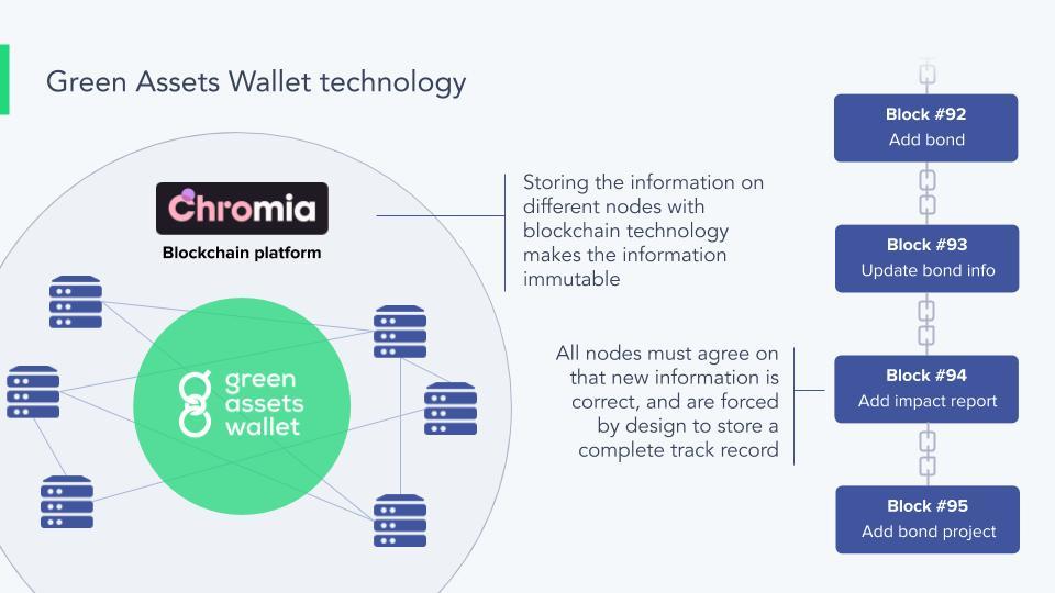 Green Assets Wallet technology