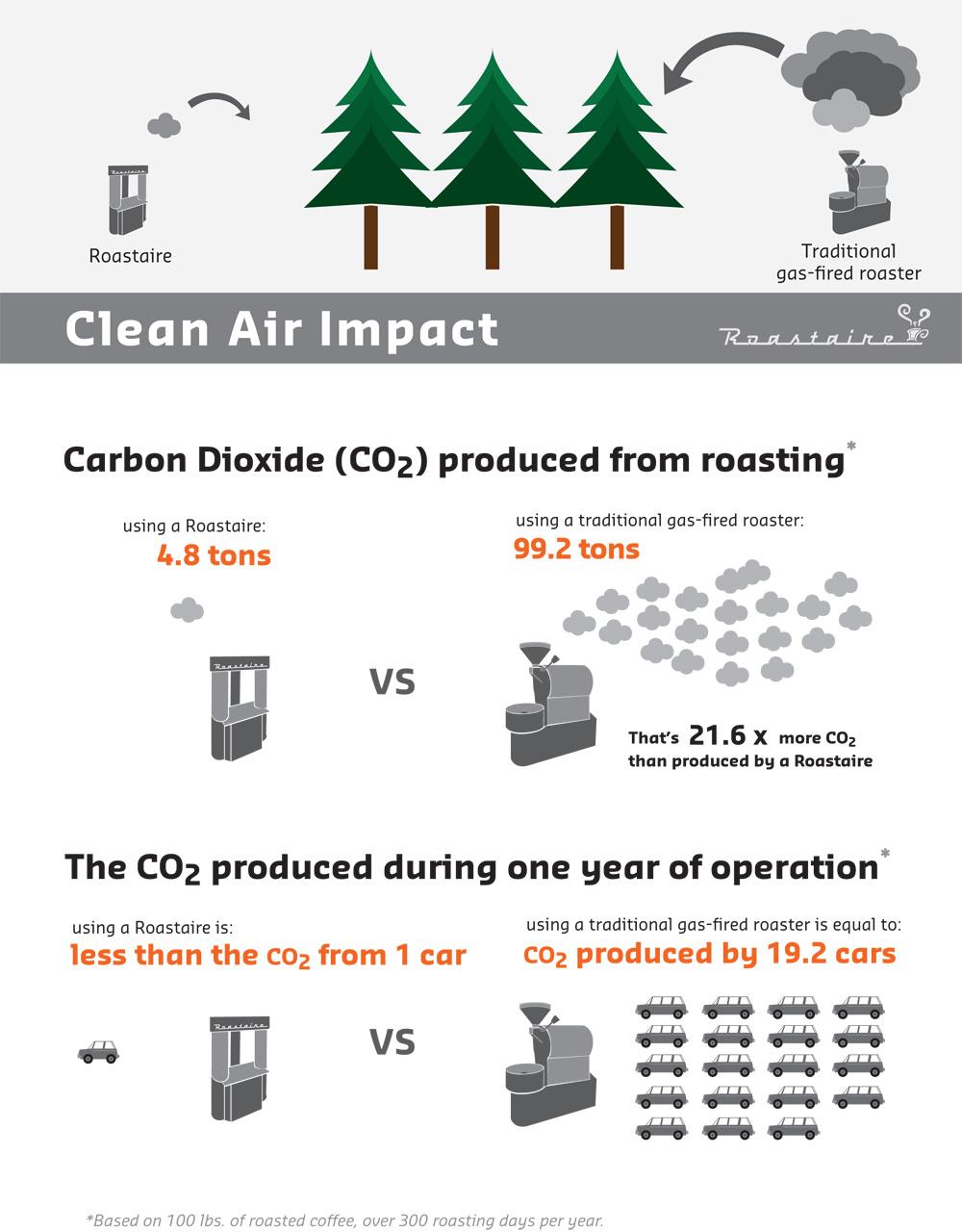 Roastaire clean air impact