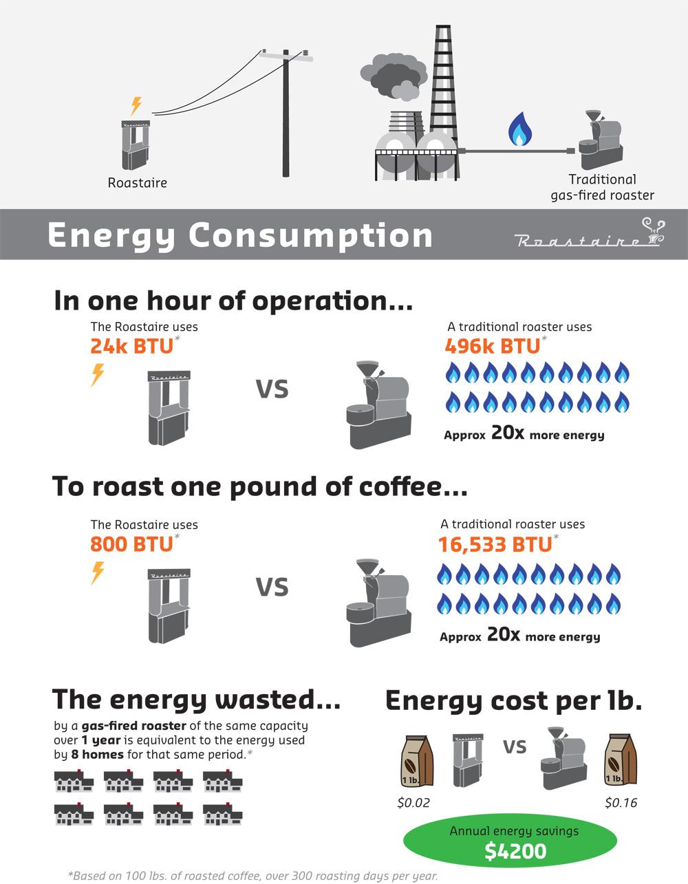 Roastaire energy savings