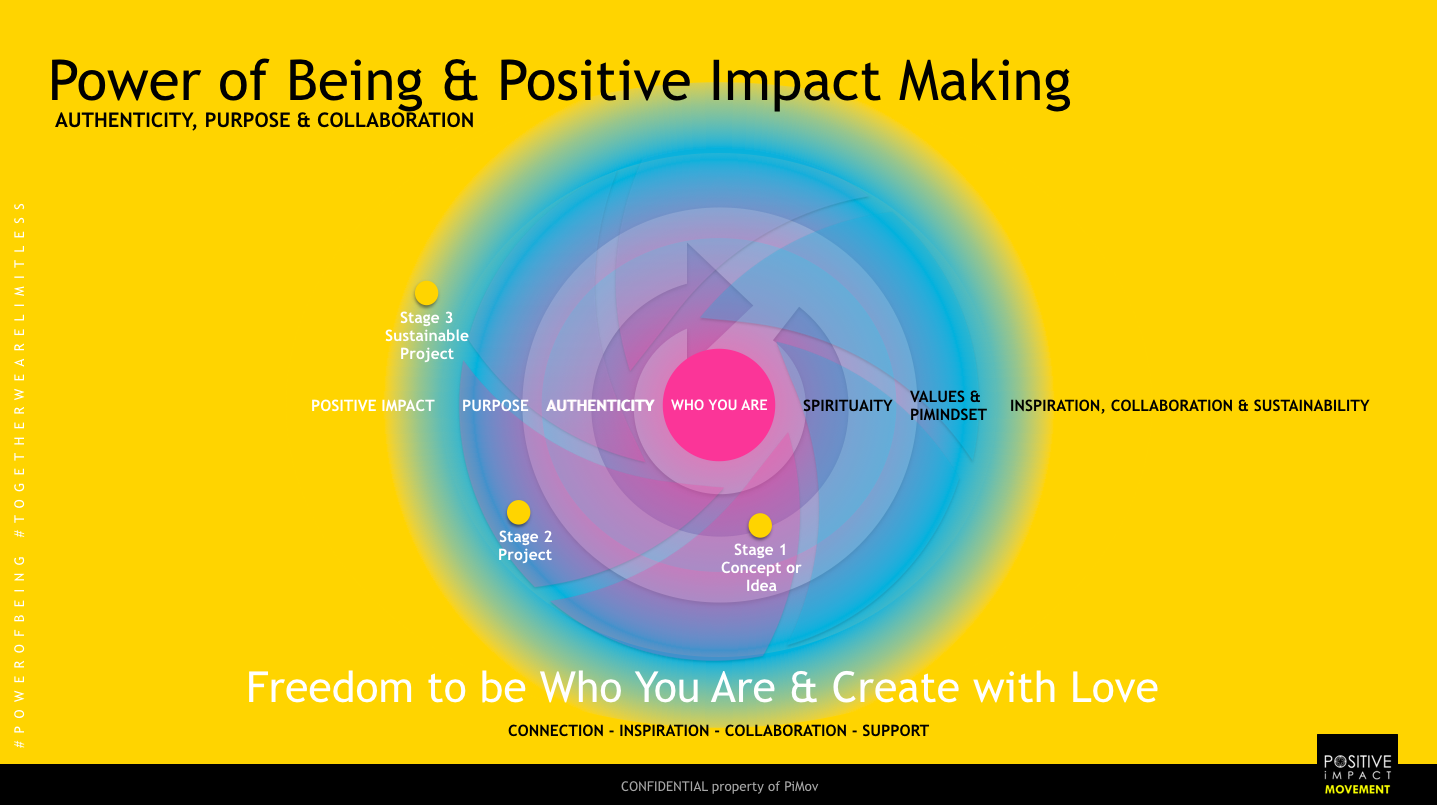 Our Vision — the Positive Impact Movement