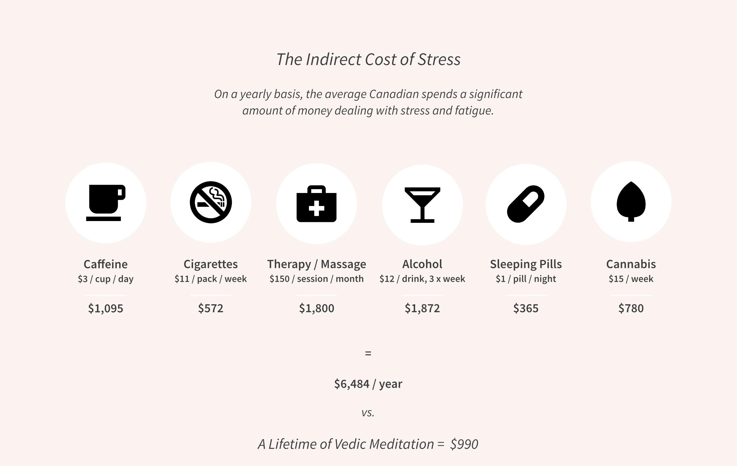 Stress Costs Graphic.jpg
