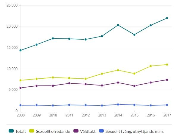 Sex crimes in Sweden, source: https://www.bra.se/statistik/statistik-utifran-brottstyper/valdtakt-och-sexualbrott.html