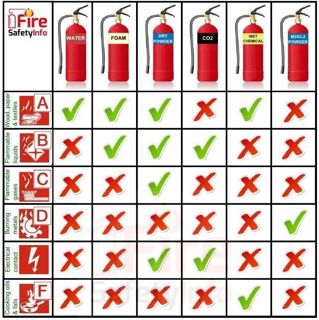 fire alarm guide