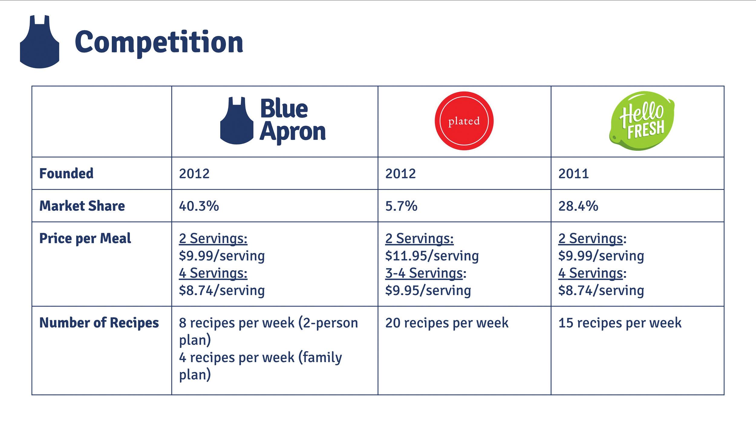 blueapron-3.jpg