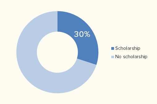 Percentage of male college athletes who received an   NCAA/NAIA/NJCAA athletic scholarship in 2012. Data from  Scholarship Stats.com .