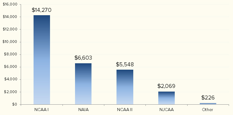 Average scholarship amount for NCAA I male athletes in 2016 (click for larger image). Data from  Scholarship Stats.com .