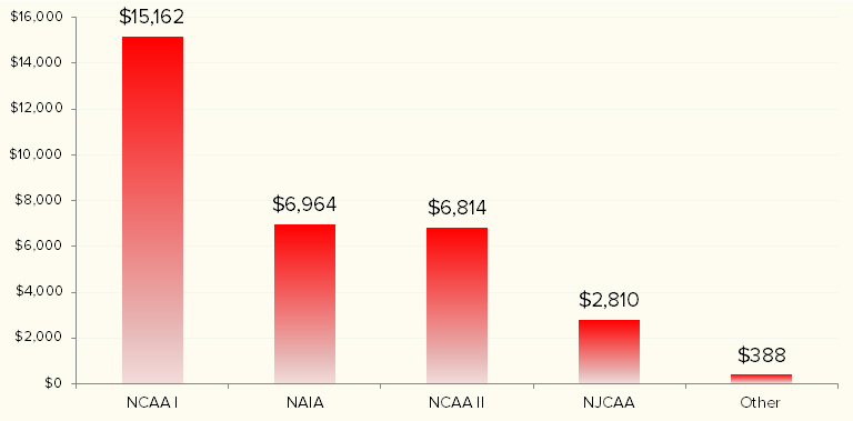 Average scholarship for   NCAA I female athletes in 2016 (click for larger image). Data from  Scholarship Stats.com .