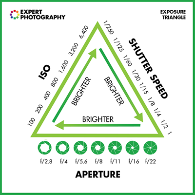 Infographics_EXPOSURE_TRIANGLE2.png
