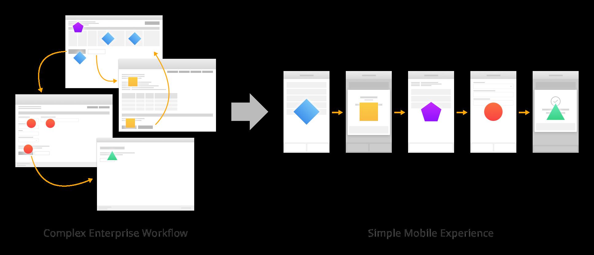 Capriza's technology turns complex enterprise workflows into simple mobile experiences.