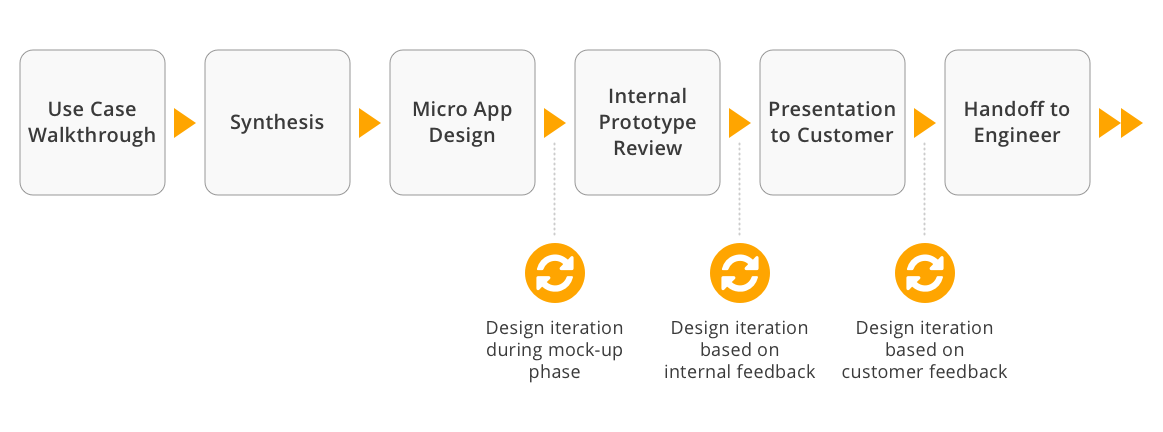 My design process in this project, highlighting the three iteration points based on internal and customer feedback.