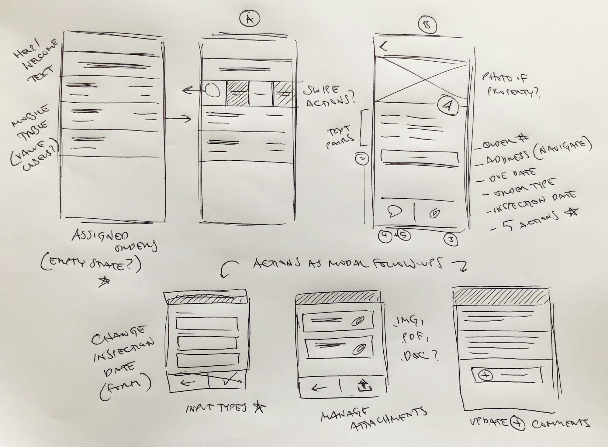Sketches of mobile wireframes that explore the various elements needed for the user to complete their tasks.