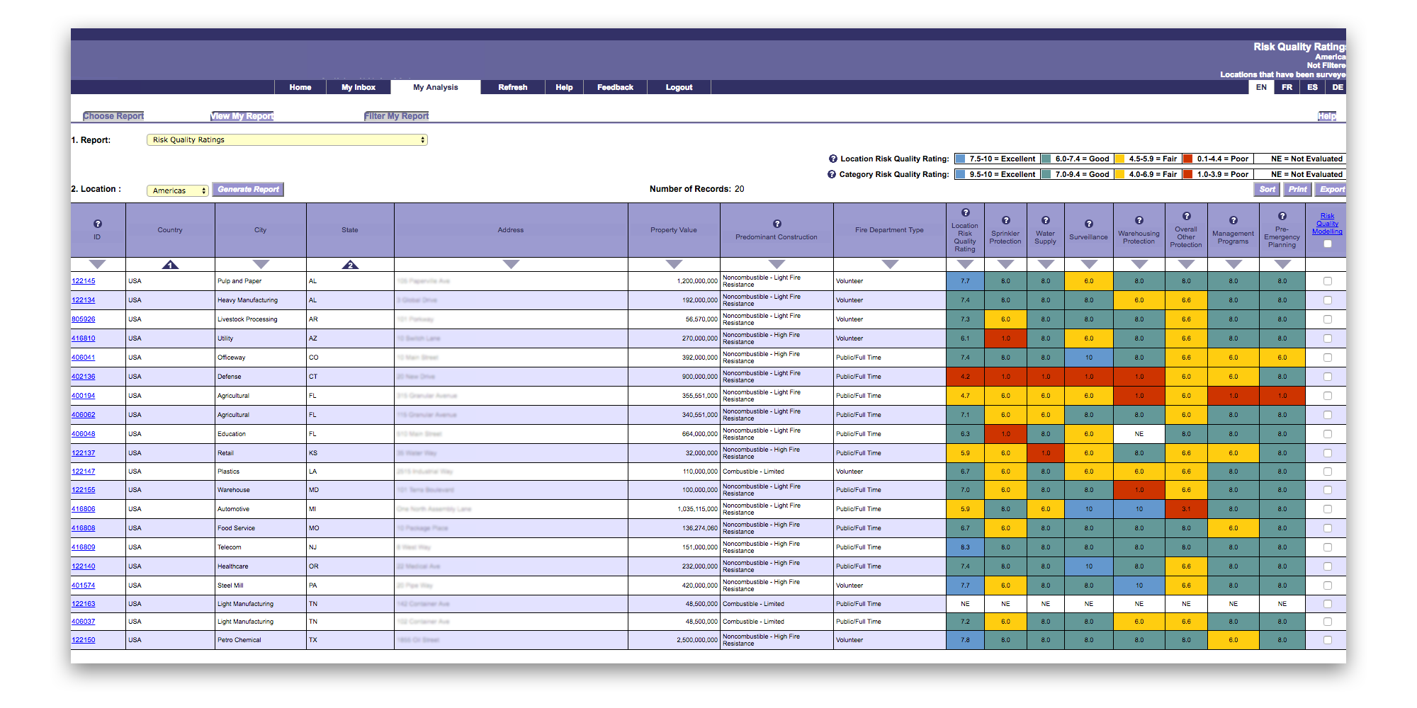 This is the large and complex risk assessment table, featuring colored columns showing the score-based system.
