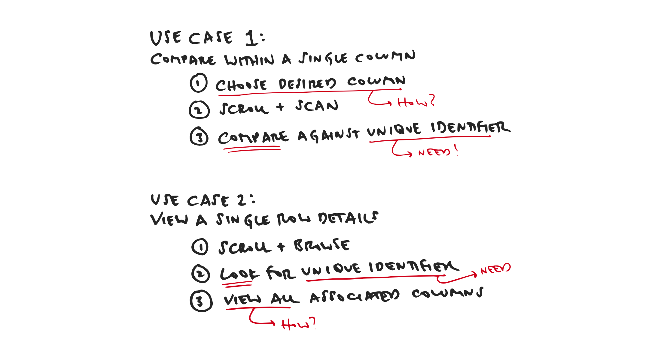 Sketches highlighting the specific requirements to satisfy each use case.