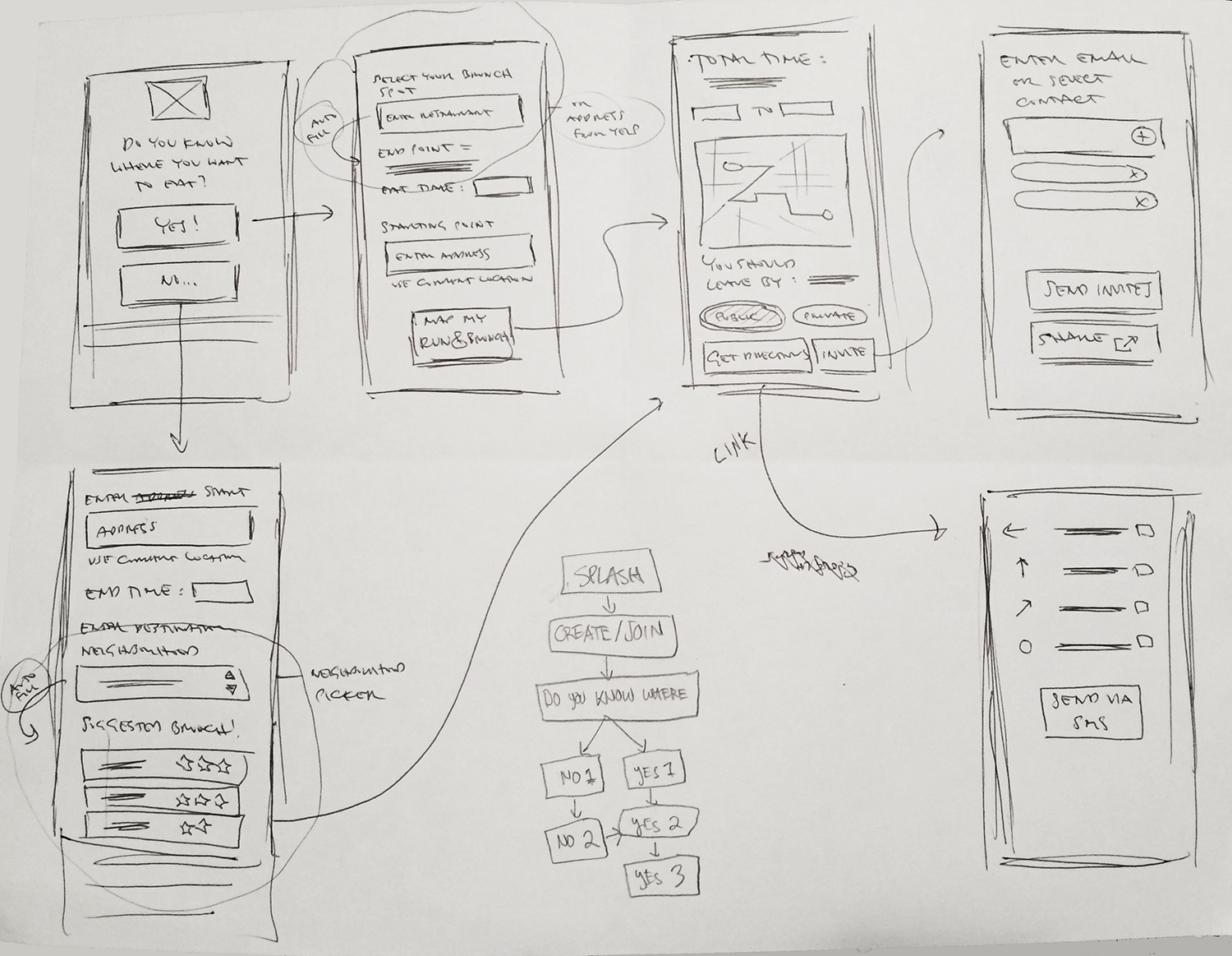 Sketches of mobile wireflows to surface the mobile elements needed.