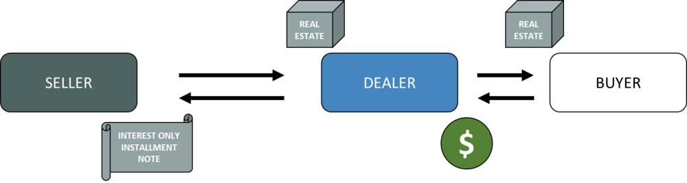 Step 2: Monetized installment sale dealer sells property to Buyer