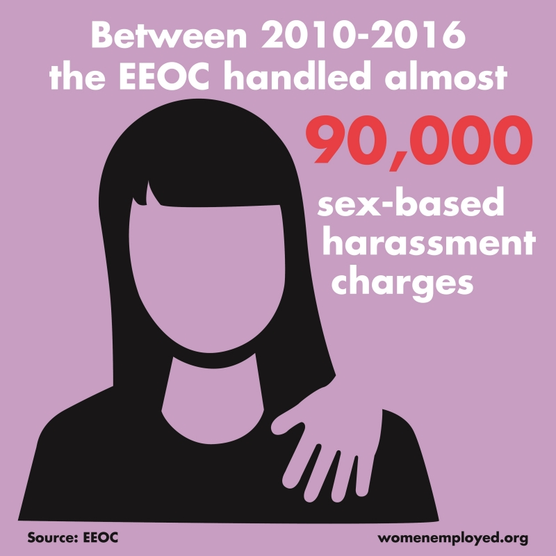 Sexual Harassment lawsuits are on the rise. - If the average number of sexual harassment based cases that the EEOC handled per year was approximately 12,500, then it means that in 2018 alone we've spiked up to more than 18,700 cases filed, and the year isn't even over.(cc: www.womenemployed.org)