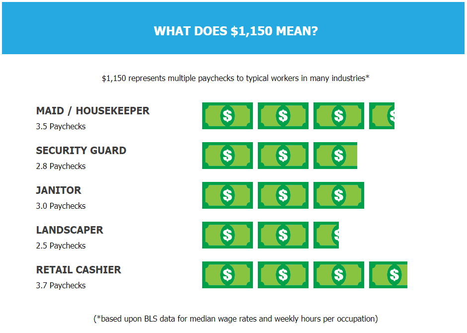 This is an example of what unpaid wages looks like for different workers. Some victims have nearly a full months worth of pay stolen from them! (cc: WHD)