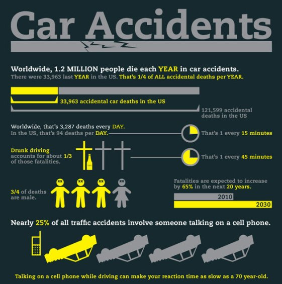 Statistics from AutoBlog highlight the biggest dangers that drivers face on the road every day: other drivers.
