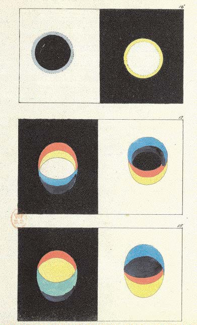 A model of the Enlightenment, Goethe was as interested in the sciences as in literature and poetry. In the domain of optics, he refused to accept, with Newton, that colours originated in the dispersion of white light into coloured rays.  Goethe, Theory of Colours, 2nd ed. (Tübingen, 1827), figs. 16, 17, 18. Paris, Bibliothèque Nationale de France, Rare Book Collections, Z-35726.
