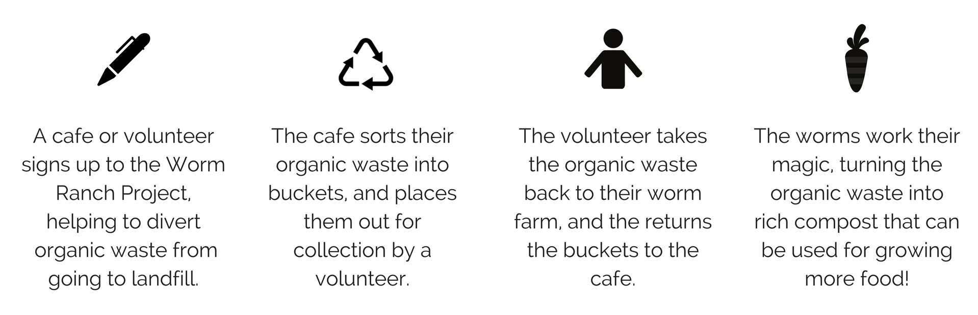 A cafe or volunteer signs up to the Worm Ranch Project, helping to reduce the amount of organic waste going to landfill. (1).png