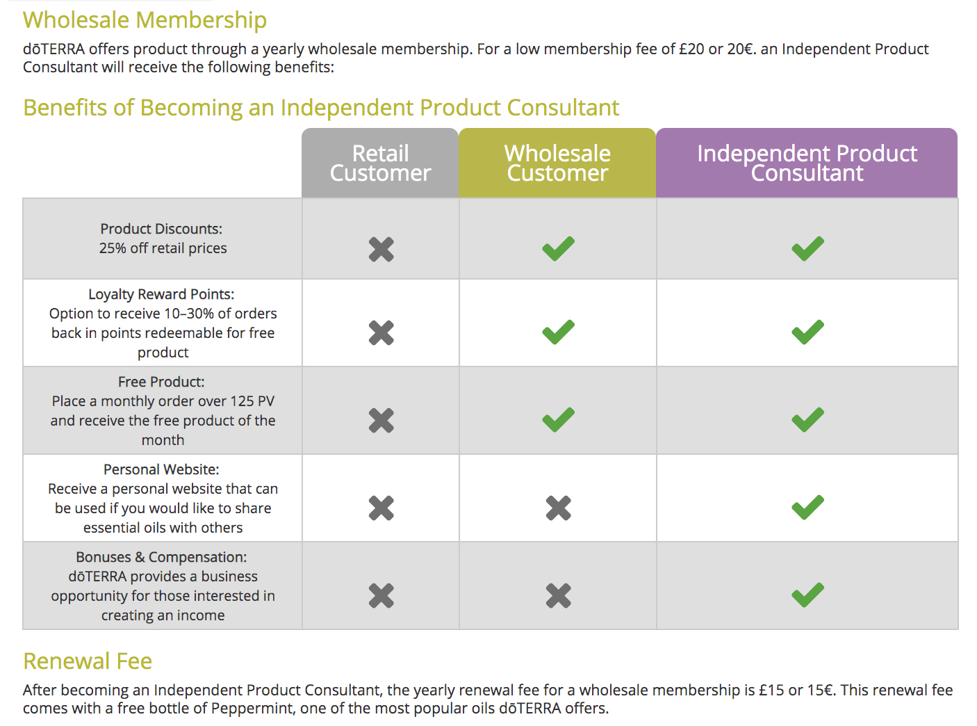 doTERRA Membership Options Table