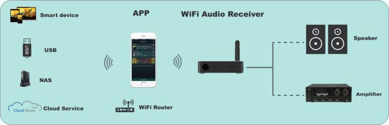 connect-1-1400x450-800x257.jpg เครื่อง Sonos ไทย ดีไหม เครื่องเสียงไร้สาย ลำโพง Sonos ราคา ลำโพงไร้สาย เครื่อง ขยาย เสียงไร้สาย เครื่องรับส่งสัญญาณเสียงไร้สาย ระบบเสียงไร้สาย ระบบเสียงหลายห้อง iEAST/Audiocast