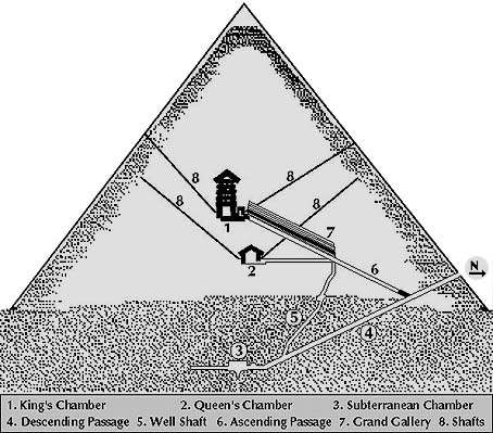 The Layout inside the Great Pyramid