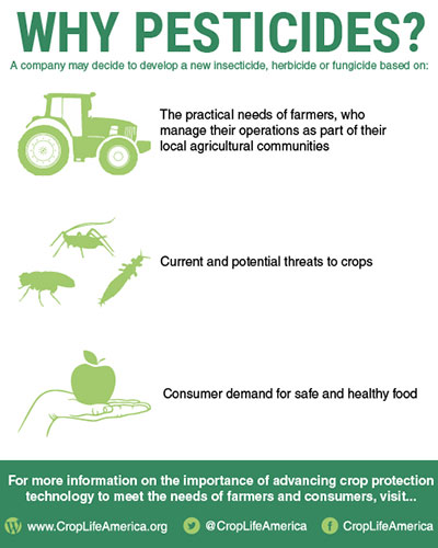 Why Pesticides Image
