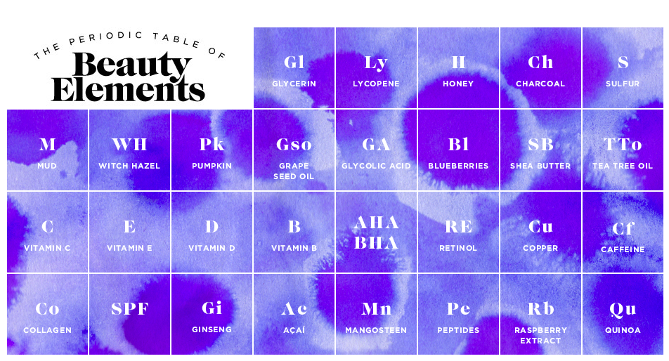 Periodic Table of Beauty Elements