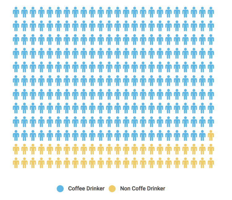 How Many Americans Drink Coffee?