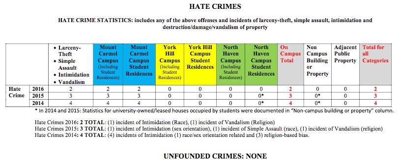 Screenshot of the Quinnipiac Annual Security report