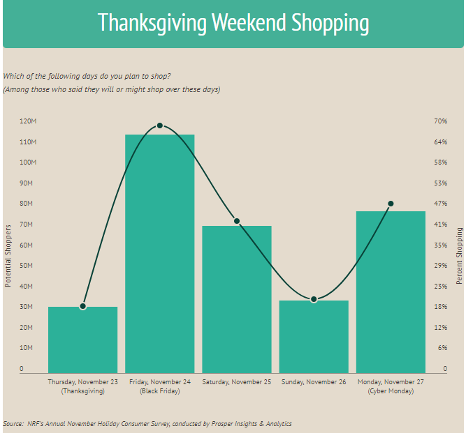 The National Retail Federation's expectations for Thanksgiving weekend shopping show Cyber Monday as the second most popular day.