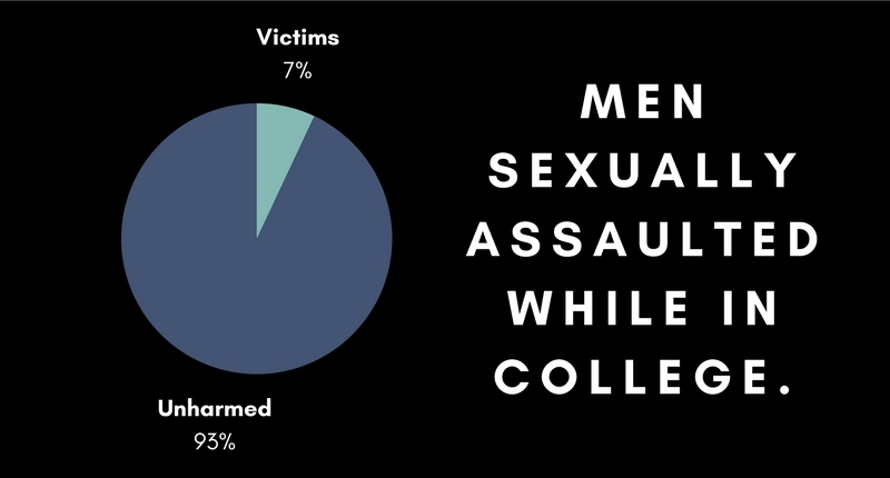 National Sexual Violence Resource Center, 2015.
