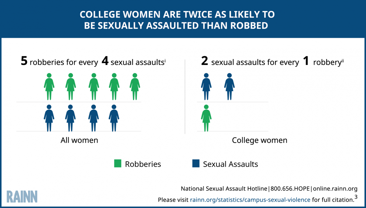 Sexual Violence Is More Prevalent at College, Compared to Other Crimes. © RAINN 2016.