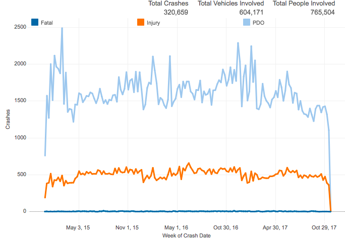 Screenshot from Connecticut Crash Data Repository