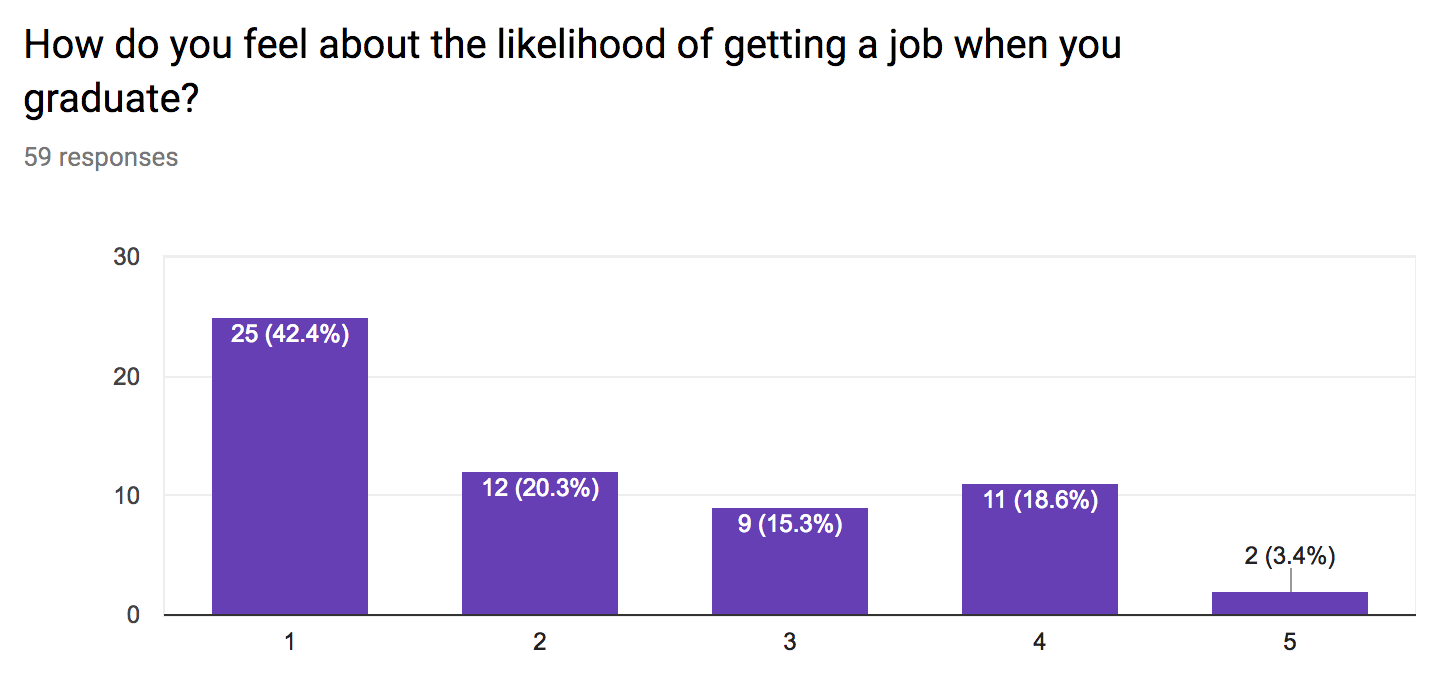 - The poll went from one being very likely to five being very unlikely.