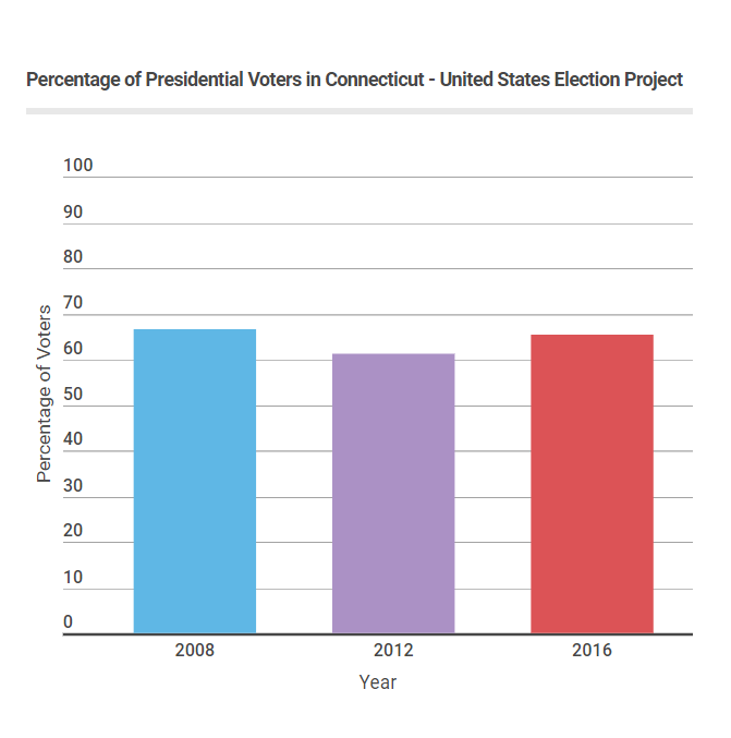 The voting trend in Connecticut is similar to the national trend.